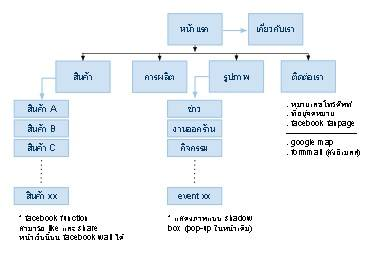 easy IA - tree diagram